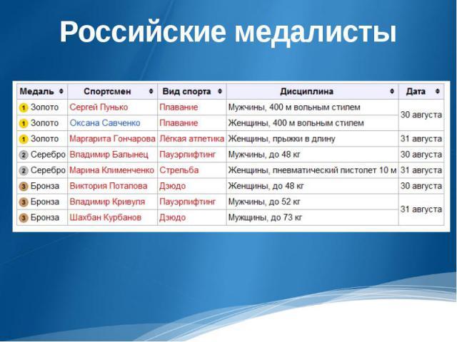 Российские медалисты