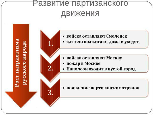 Развитие партизанского движениявойска оставляют Смоленскжители поджигают дома и уходят войска оставляют Москву пожар в МосквеНаполеон входит в пустой городпоявление партизанских отрядов