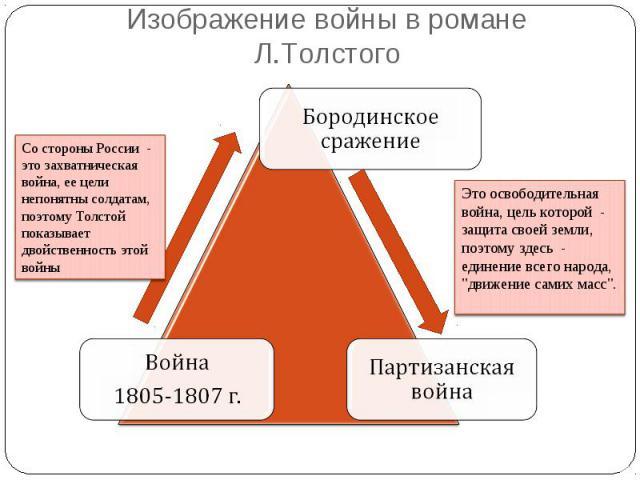 Изображение войны в романе Л.ТолстогоСо стороны России - это захватническая война, ее цели непонятны солдатам, поэтому Толстой показывает двойственность этой войны Это освободительная война, цель которой - защита своей земли, поэтому здесь - един…