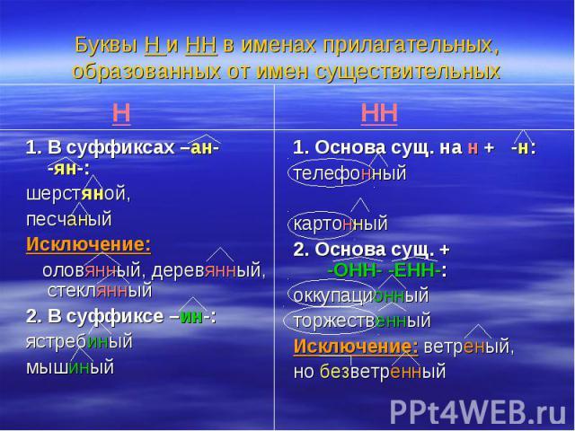 Буквы Н и НН в именах прилагательных, образованных от имен существительных1. В суффиксах –ан- -ян-: шерстяной, песчаныйИсключение: оловянный, деревянный, стеклянный2. В суффиксе –ин-:ястребиныймышиный1. Основа сущ. на н + -н:телефонныйкартонный2. Ос…