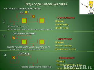 Виды подчинительной связиРассмотрим данные ниже схемы.