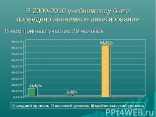 В 2009-2010 учебном году было проведено анонимное анкетирование В нем приняли уч