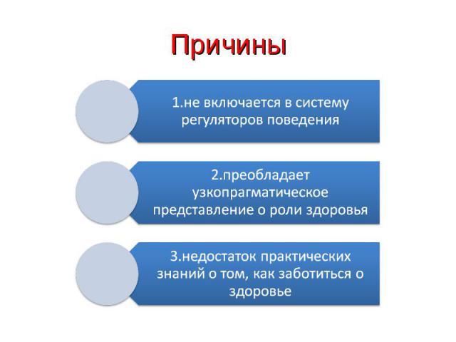 Причины1.не включается в систему регуляторов поведения2.преобладает узкопрагматическое представление о роли здоровья3.недостаток практических знаний о том, как заботиться о здоровье