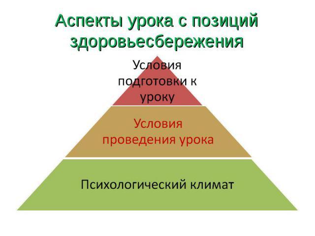 Аспекты урока с позиций здоровьесбережения
