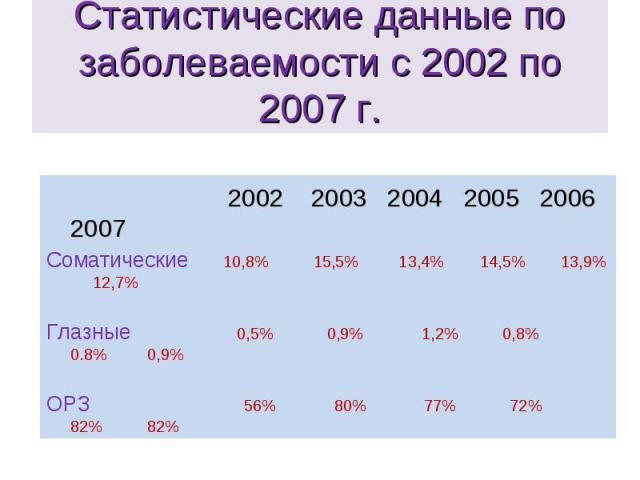 Статистические данные по заболеваемости с 2002 по 2007 г.