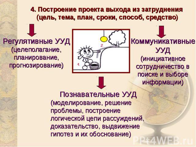 4. Построение проекта выхода из затруднения (цель, тема, план, сроки, способ, средство)Регулятивные УУД(целеполагание, планирование, прогнозирование)Коммуникативные УУД(инициативное сотрудничество в поиске и выборе информации)Познавательные УУД(моде…