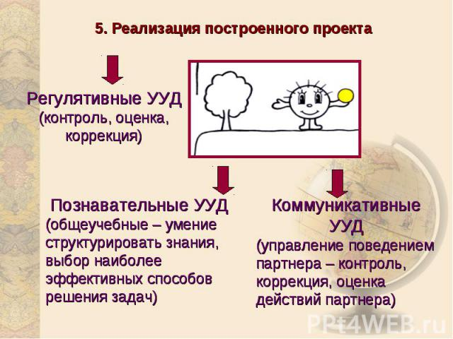 5. Реализация построенного проектаРегулятивные УУД(контроль, оценка, коррекция)Познавательные УУД(общеучебные – умение структурировать знания, выбор наиболее эффективных способов решения задач)Коммуникативные УУД(управление поведением партнера – кон…