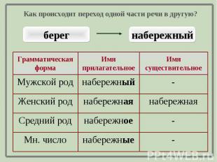 Как происходит переход одной части речи в другую?