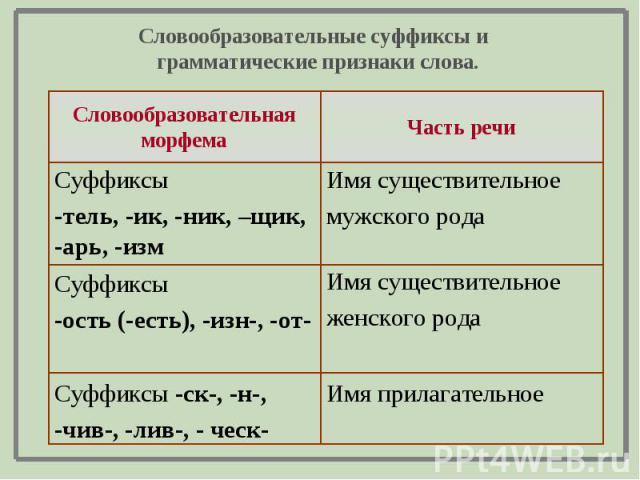 Словообразовательные суффиксы и грамматические признаки слова.