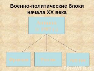 Военно-политические блоки начала ХХ века