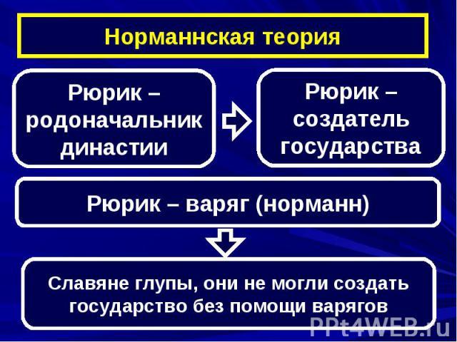 Норманнская теорияРюрик – родоначальник династииРюрик – создатель государстваРюрик – варяг (норманн)Славяне глупы, они не могли создать государство без помощи варягов