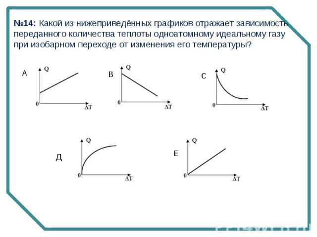 №14: Какой из нижеприведённых графиков отражает зависимость переданного количества теплоты одноатомному идеальному газу при изобарном переходе от изменения его температуры?