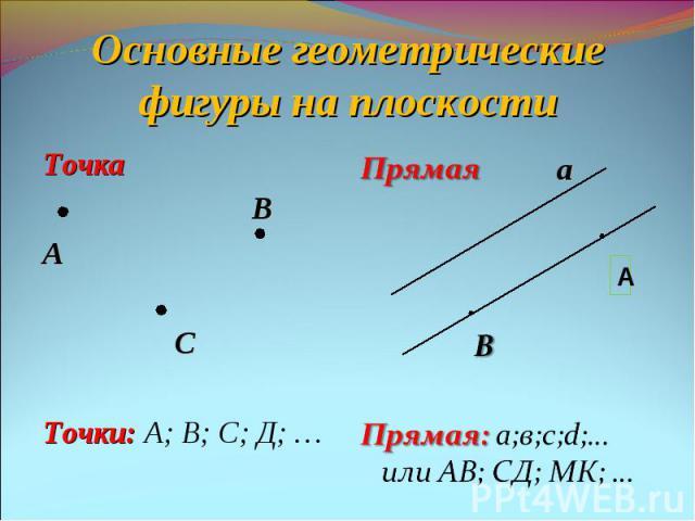 Основные геометрические фигуры на плоскостиТочка ВА СТочки: А; В; С; Д; …Прямая ВПрямая: а;в;с;d;… или АВ; СД; МК; …