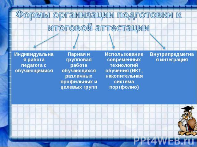 Формы организации подготовки к итоговой аттестации