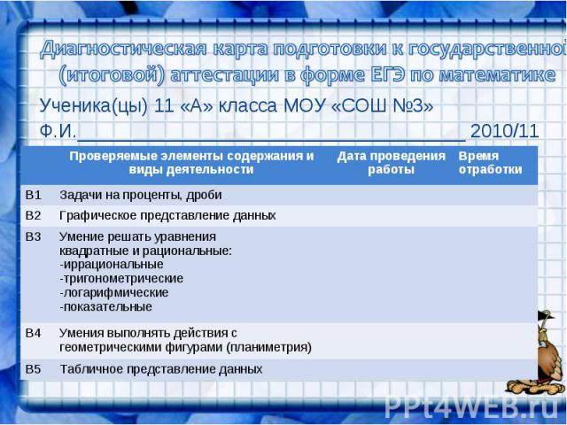 Диагностическая карта подготовки к государственной (итоговой) аттестации в форме ЕГЭ по математикеУченика(цы) 11 «А» класса МОУ «СОШ №3»Ф.И._____________________________________ 2010/11 уч.г.