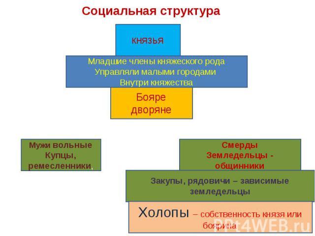 Социальная структураМладшие члены княжеского родаУправляли малыми городами Внутри княжества