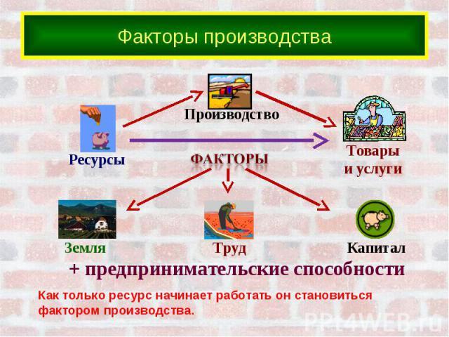 Факторы производстваКак только ресурс начинает работать он становиться фактором производства.