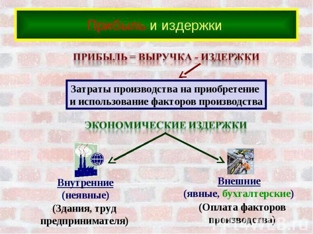 Прибыль и издержки Затраты производства на приобретение и использование факторов производства(Здания, трудпредпринимателя)(Оплата факторовпроизводства)