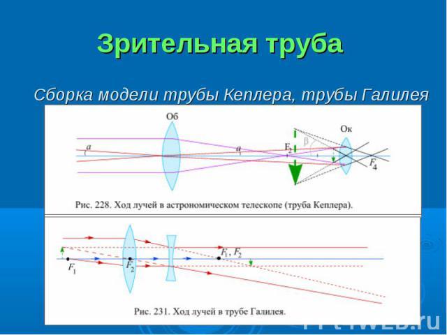 Зрительная труба Сборка модели трубы Кеплера, трубы Галилея