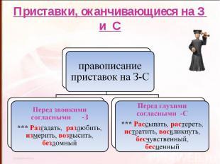 Приставки, оканчивающиеся на З и Справописание приставок на З-СПеред звонкими со