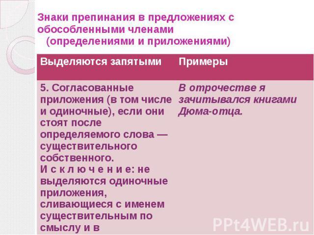 Знаки препинания в предложениях с обособленными членами (определениями и приложениями)