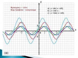 Функция y = sinxВид графика – синусоида y= sin( x+ п/6);y= 2sin x ;y= 3sin( x+ п