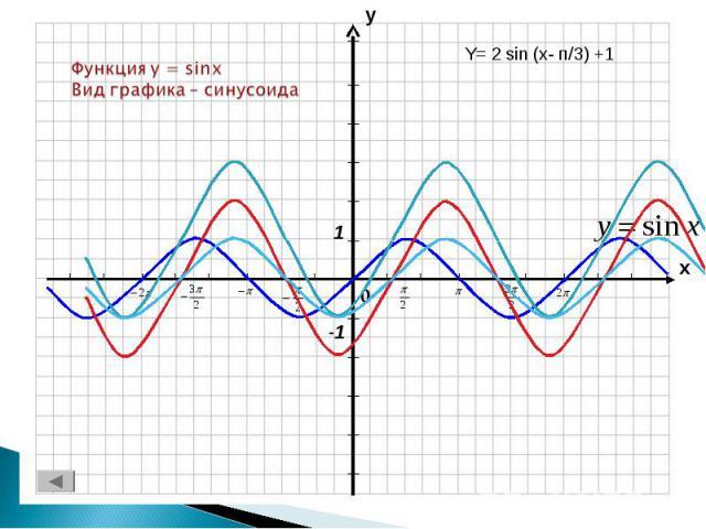 Функция y = sinxВид графика – синусоида