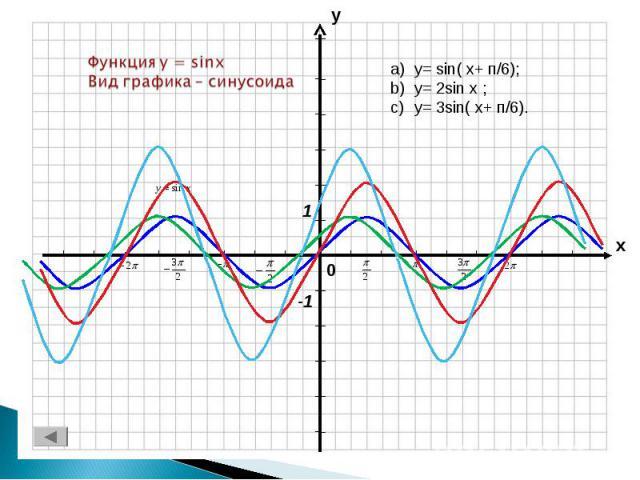 Функция y = sinxВид графика – синусоида y= sin( x+ п/6);y= 2sin x ;y= 3sin( x+ п/6).