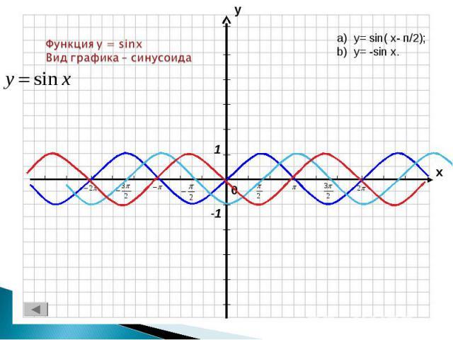 Функция y = sinxВид графика – синусоида y= sin( x- п/2);y= -sin x.