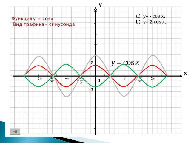 Функция y = cosx Вид графика – синусоида y= - cos x;y= 2 cos x.