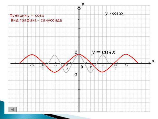 Функция y = cosx Вид графика – синусоида