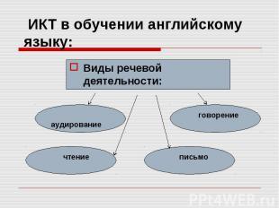 ИКТ в обучении английскому языку: