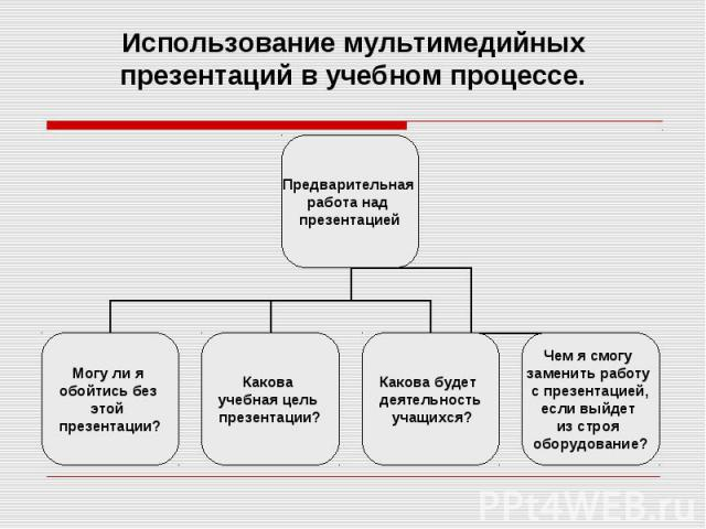 Использование мультимедийных презентаций в учебном процессе.