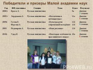 Победители и призеры Малой академии наук