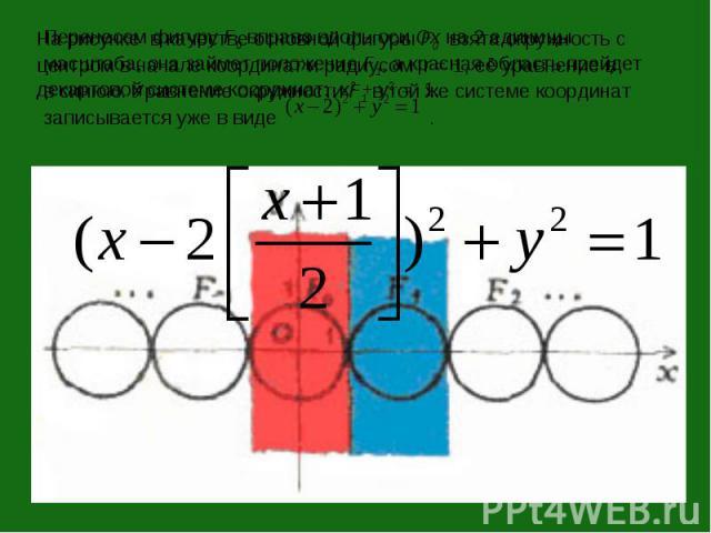 Перенесем фигуру F0 вправо вдоль оси Ox на 2 единицы масштаба; она займет положение F1, а красная область прейдет в синюю. Уравнение окружности F1 в той же системе координат записывается уже в виде .
