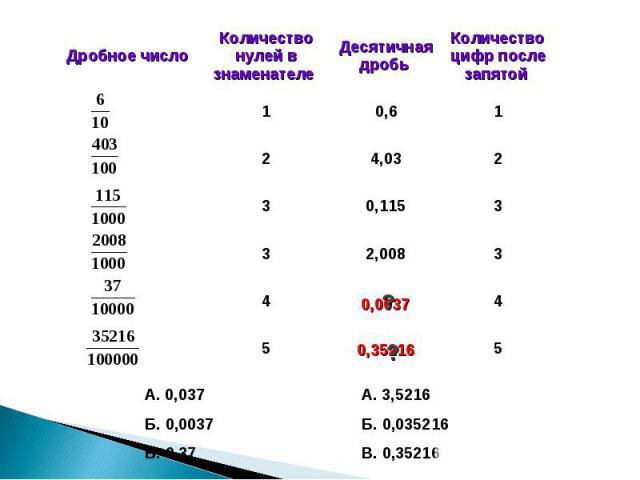 А. 0,037Б. 0,0037В. 0,37А. 3,5216Б. 0,035216 В. 0,35216