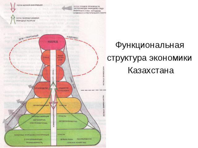 Функциональная структура экономики Казахстана