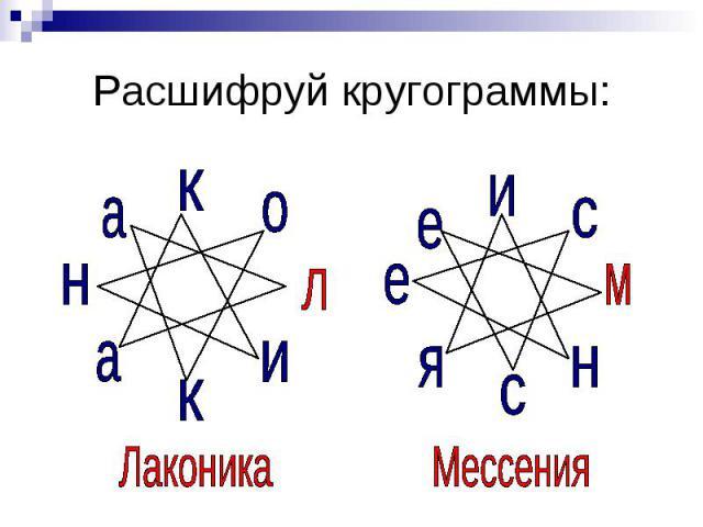 Расшифруй кругограммы: