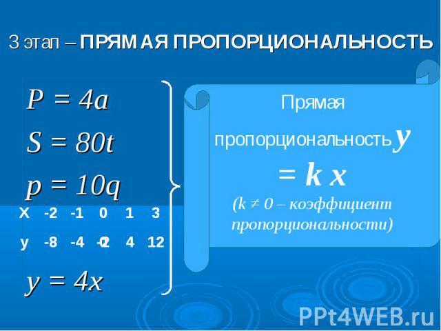 3 этап – ПРЯМАЯ ПРОПОРЦИОНАЛЬНОСТЬПрямая пропорциональность y = k x(k ≠ 0 – коэффициент пропорциональности)