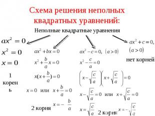 Схема решения неполных квадратных уравнений:Неполные квадратные уравнения