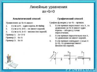 Линейные уравненияax+b=0