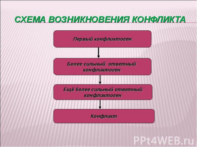 Схема возникновения конфликта