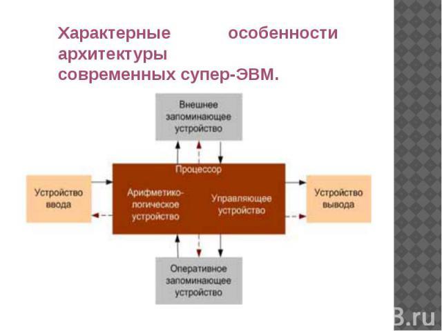 Характерные особенности архитектуры современныхсупер-ЭВМ.