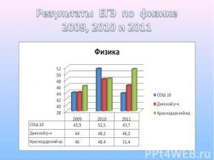 Результаты ЕГЭ по физике2009, 2010 и 2011