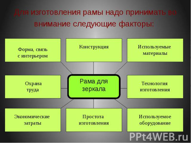 Для изготовления рамы надо принимать во внимание следующие факторы: