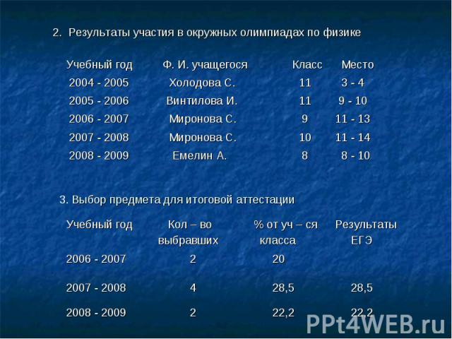 2. Результаты участия в окружных олимпиадах по физике 3. Выбор предмета для итоговой аттестации