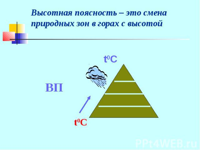 Высотная поясность – это смена природных зон в горах с высотой