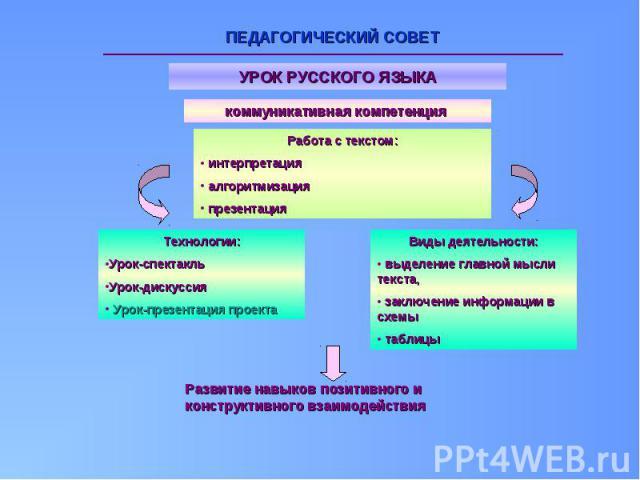 ПЕДАГОГИЧЕСКИЙ СОВЕТ Развитие навыков позитивного и конструктивного взаимодействия