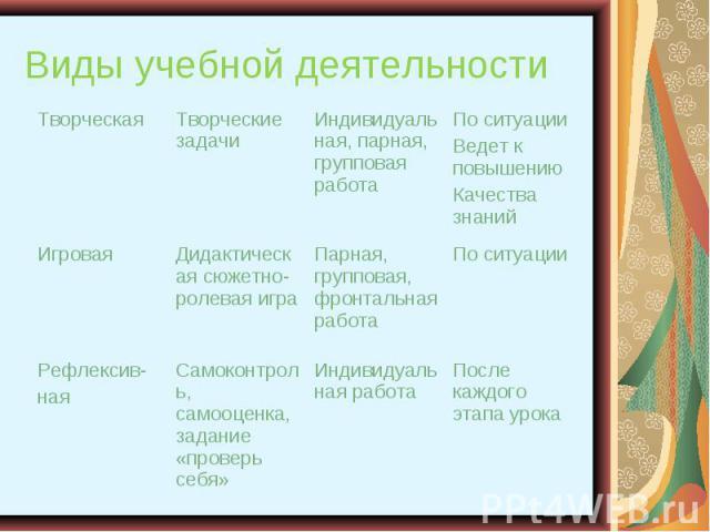 Виды учебной деятельности