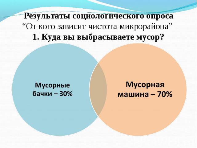 """Результаты социологического опроса""""От кого зависит чистота микрорайона"""" 1. Куда вы выбрасываете мусор?"""